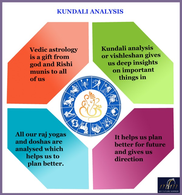 List Of Astrologers In Jalandhar
