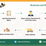 Free online food ordering software - Ontabee (Coimbatore, India